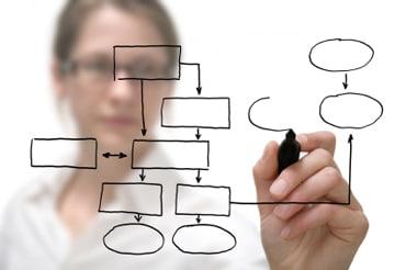 Como Avaliar Empresa Softwares